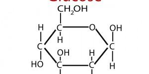 Ανεπίτρεπτος ισχυρισμός υγείας ότι η γλυκόζη συμβάλλει στην παραγωγή ενέργειας