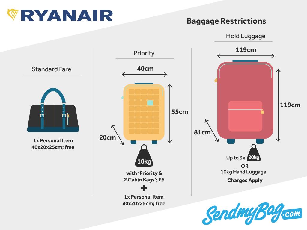 Τσουχτερό πρόστιμο στη Ryanair για την πολιτική αποσκευών που ακολουθεί